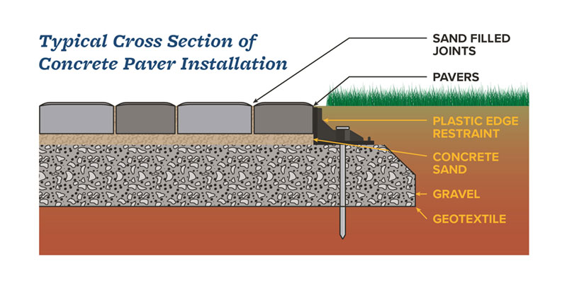 How to Prep & Lay a Base for Pavers